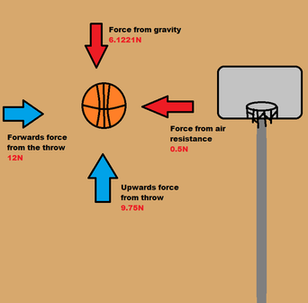 force diagrams   physics in basketballforces when you shoot